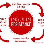 インスリン抵抗性