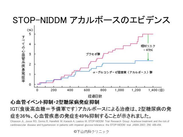 STOP-NIDDM