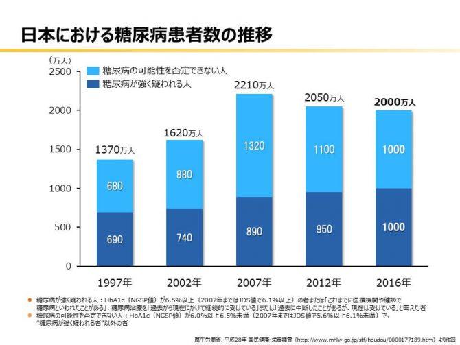 日本の糖尿病患者数