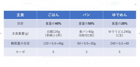 主食重量と糖質量の予測